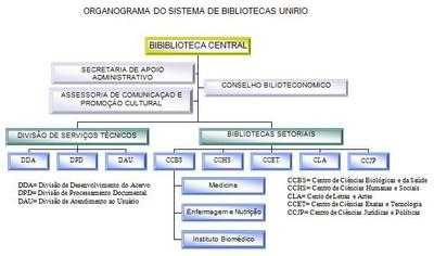Organograma Biblioteca Central